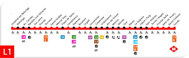 Plano linea 1 del metro de barcelona